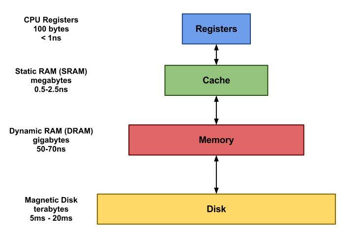Đang tải memory_hierarchy.jpg…